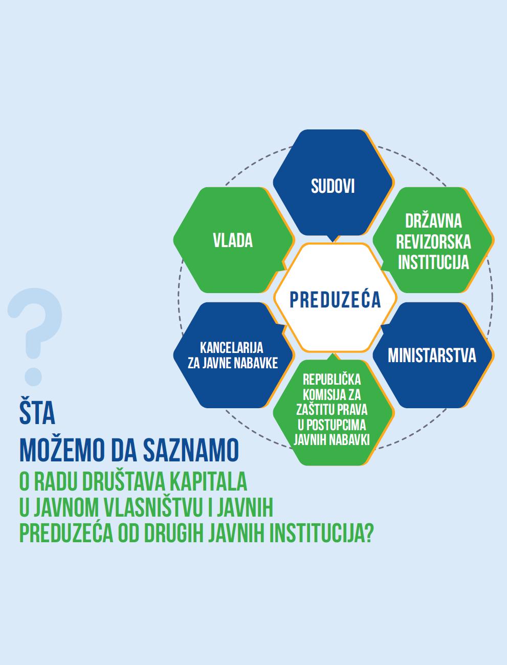 Šta možemo da saznamo o radu društava kapitala u javnom vlasništvu i javnih preduzeća od drugih javnih institucija?